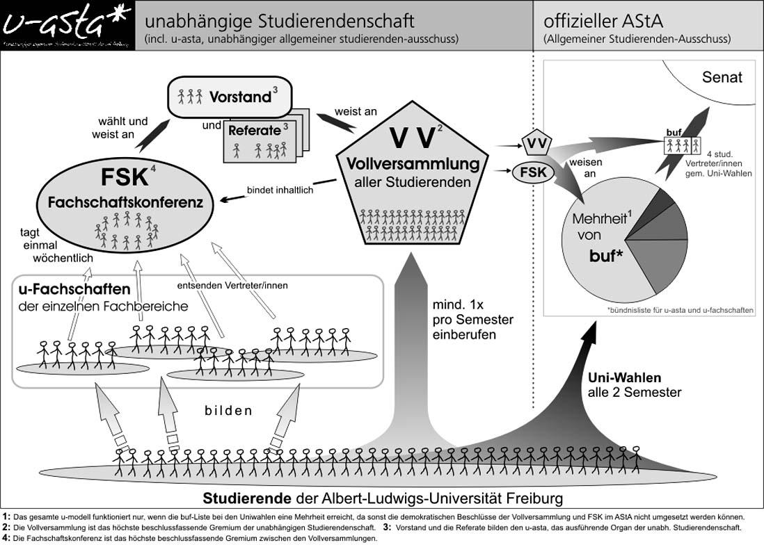 Das Modell des u-asta in Freiburg