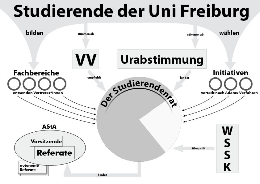 Modell der Verfassten Studierendenschaft