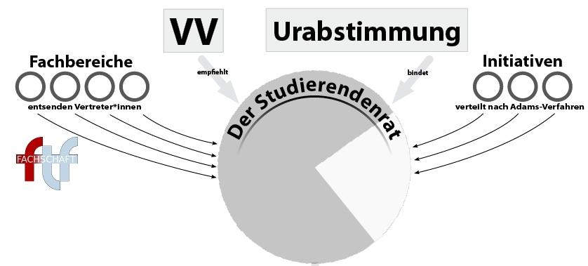 Der StuRa setzt sich zusammen aus den Fachbereichsvertretungen und Initiativen