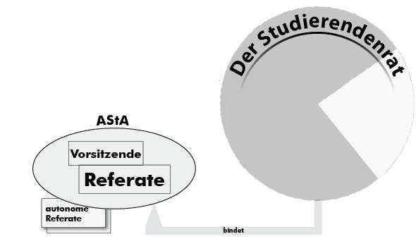 Der AStA im VS-Modell