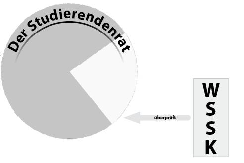 Die Wahl-, Schlichtungs- und Satzungskommission
